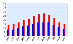 gemiddelde temperaturen Portugal - vakantie weer en klimaat