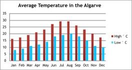 weersverwachtingen portugal -Algarve beste reistijd